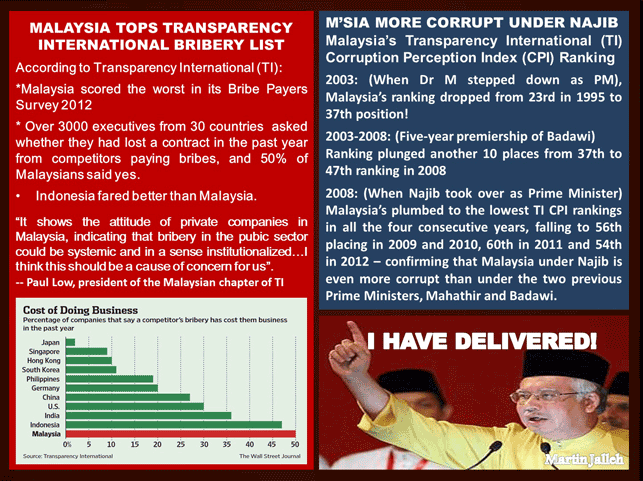 A-Malaysia-More-Corrupt