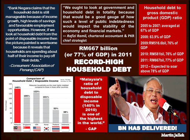 Record-High-Household-Debt