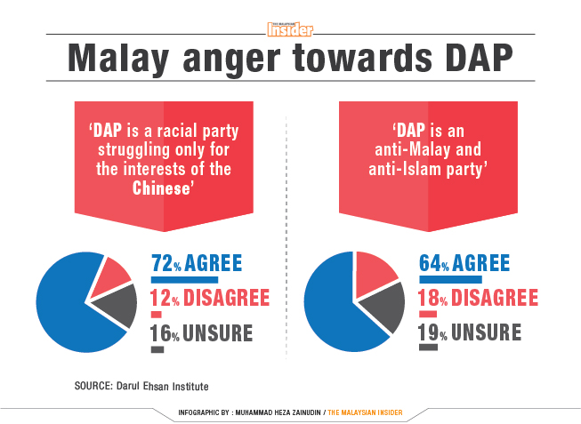 Malay anger towards DAP